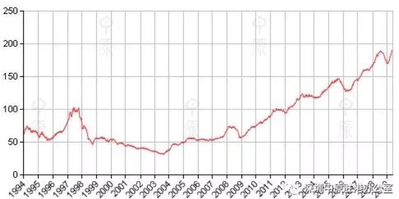 香港房价趋势2019年6月18