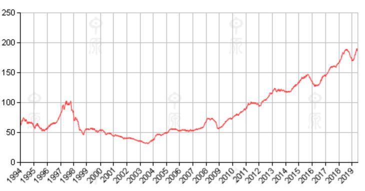 香港房价趋势21