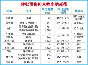 香港房产获批预售但未推出的新盘