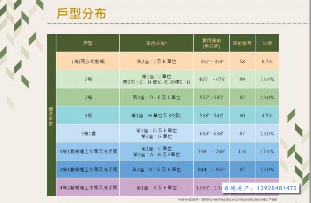 香港尚珒溋户型分布