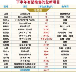 香港在售一手新楼盘2