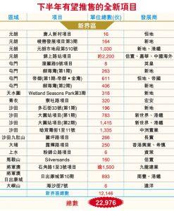 香港在售一手新楼盘1
