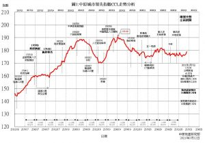 香港房价走势173