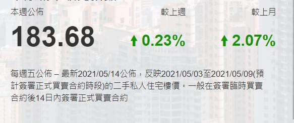 香港房价升跌2021-5-18