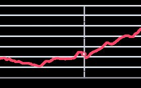 香港房价走势2021-5-18